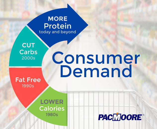 Infographic describing the trend of consumer demand in the food industry of the 80s, 90s, 2000s and today.
