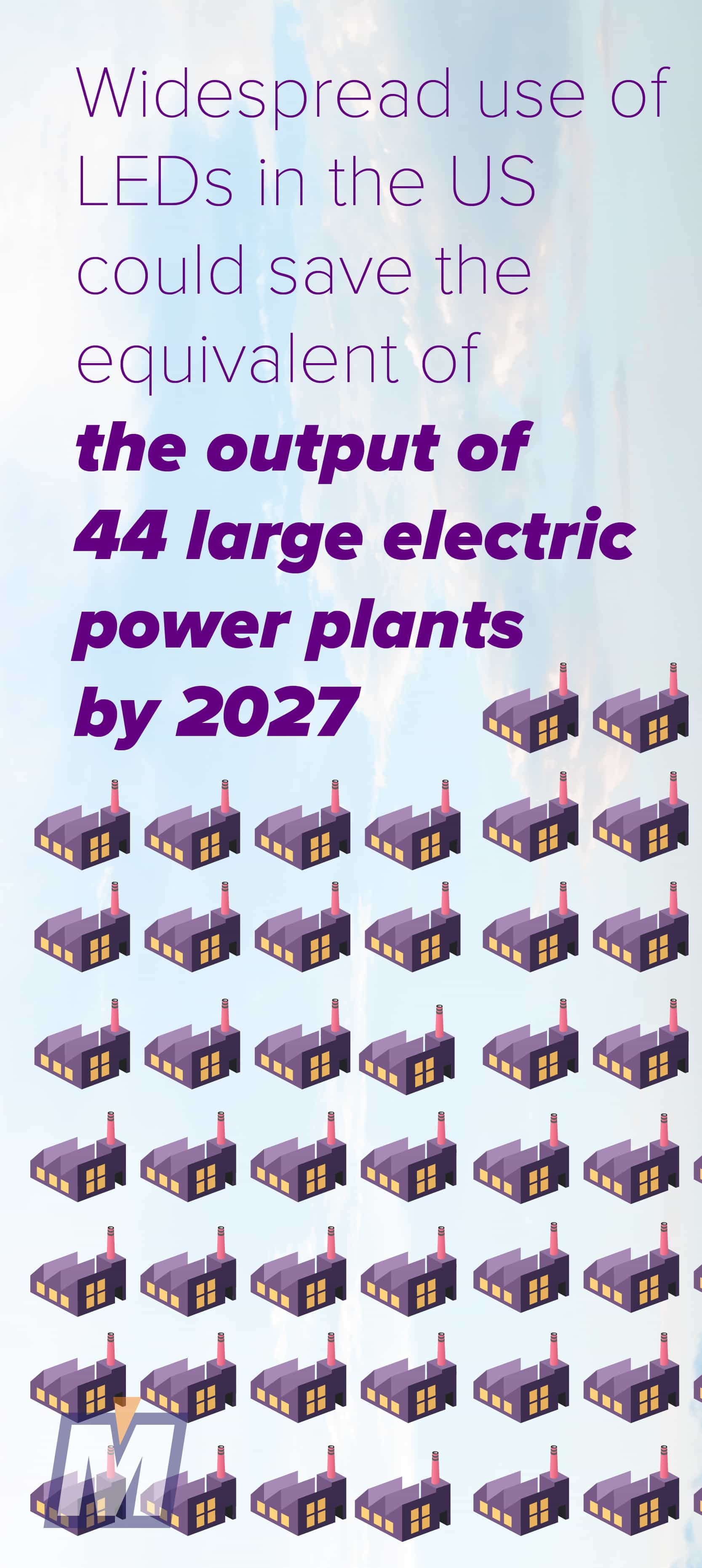 Widespread use of LEDs could save the energy equivalent of 44 large electric power plants by 2027