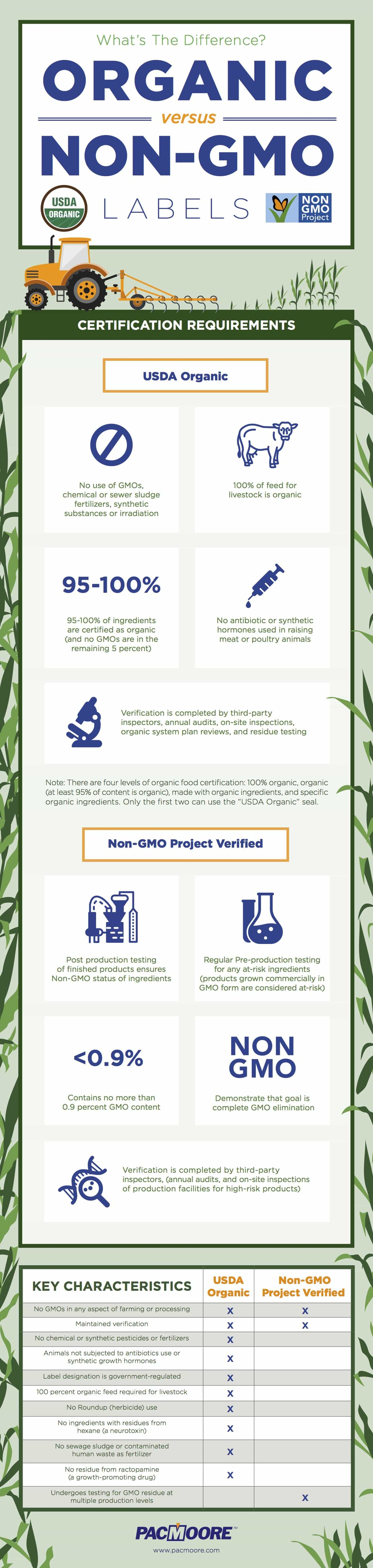 Organic vs. Non-GMO labels [Infographic] | ecogreenlove