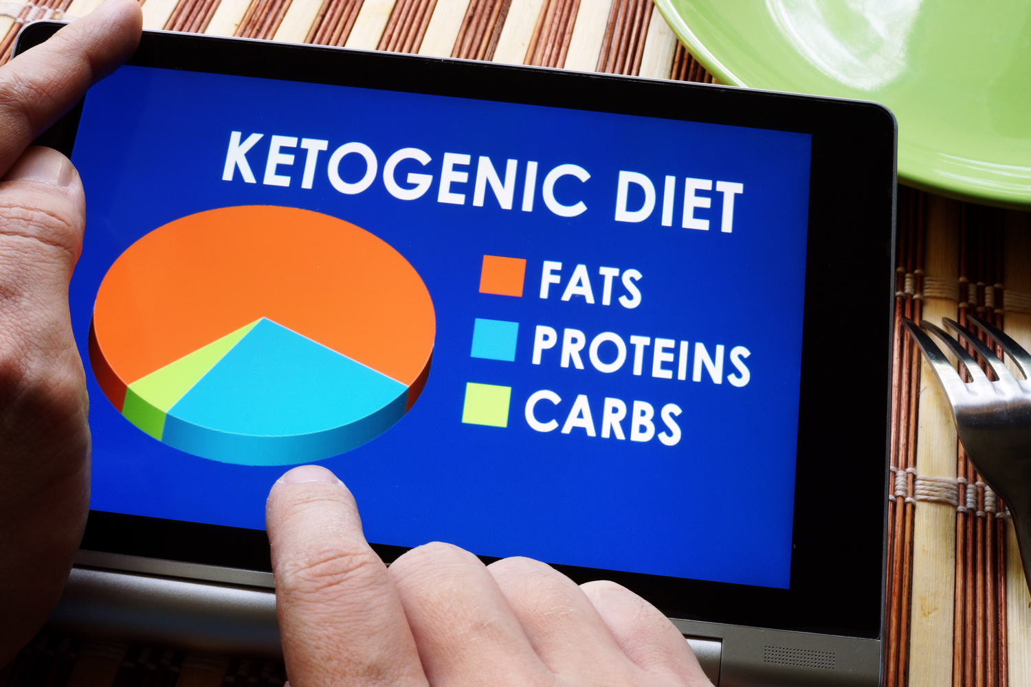 Keto Ketogenic Diet Foods Facts Fats Proteins Carbohydrates Carbs