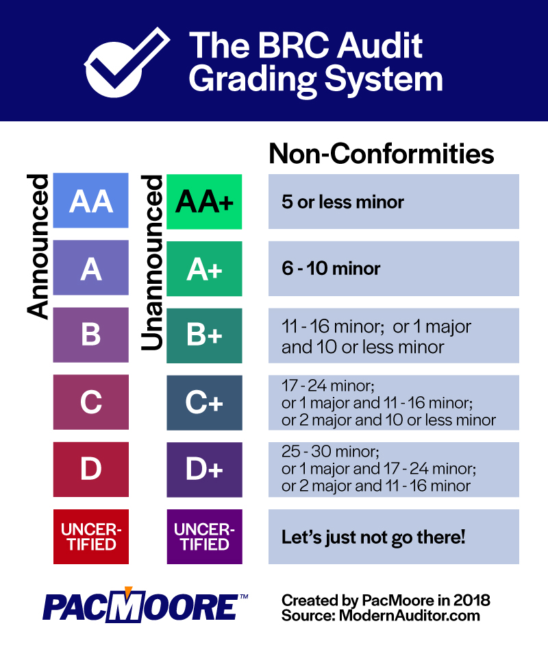 learn how many non-conformities are permitted for each BRC Grade food industry